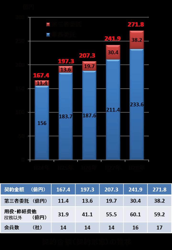 契約金額(契約形態)の推移
