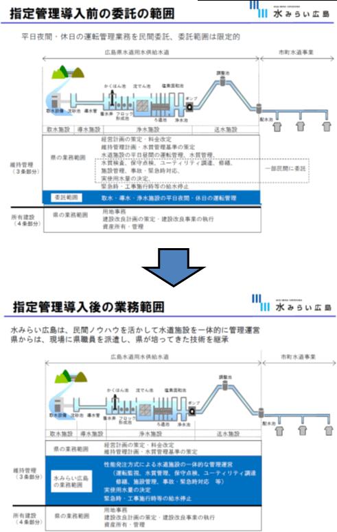 水みらい広島の業務範囲