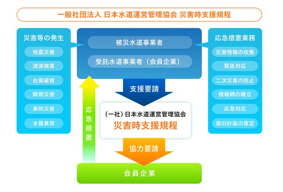 応急対策業務に関する規程